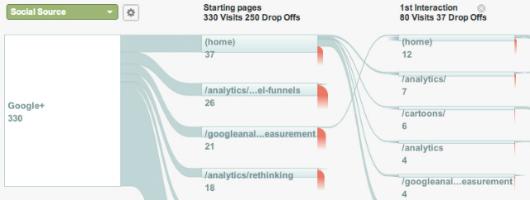 Google Analytics Social Flow